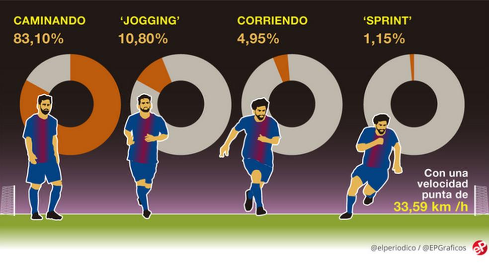 Os números do jornal sobre o desempenho de Messi no clássico (Foto: Reprodução/El Periódico)