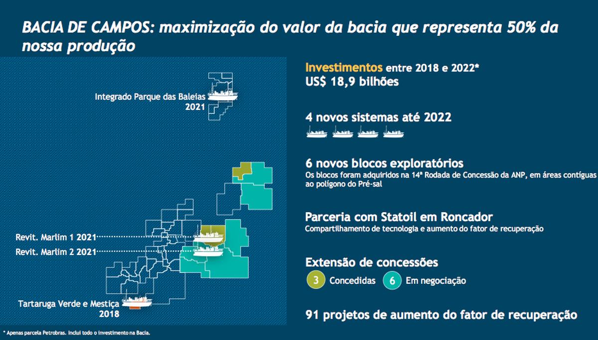 Petrobras divulga investimento de US$ 18,9 bilhões na Bacia de Campos para os próximos 5 anos