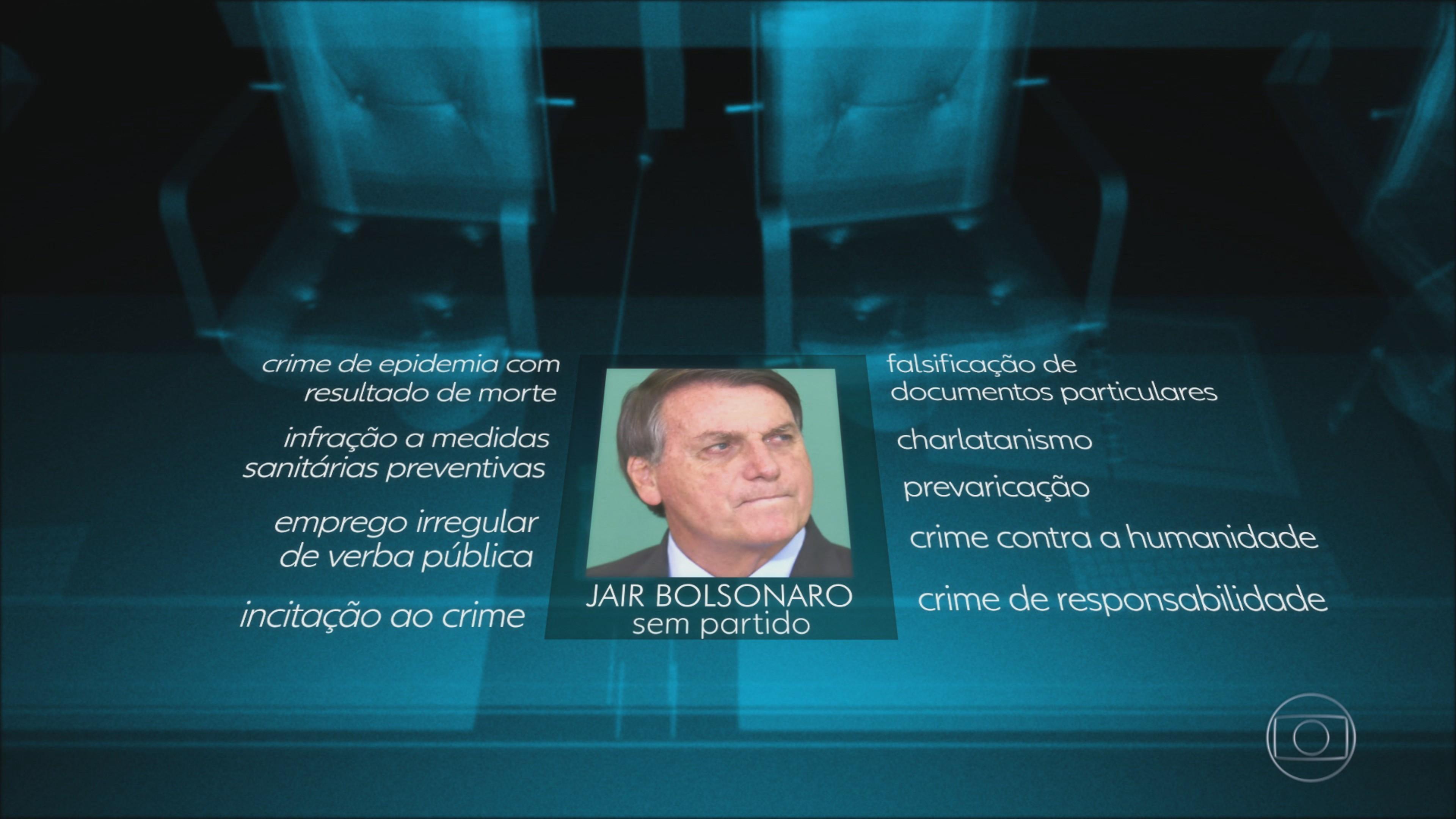 Relatório final da CPI da Covid pede indiciamento de Bolsonaro por nove crimes
