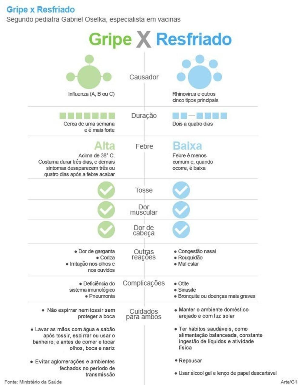 Diferenças entre gripe e resfriado (Foto: G1 )