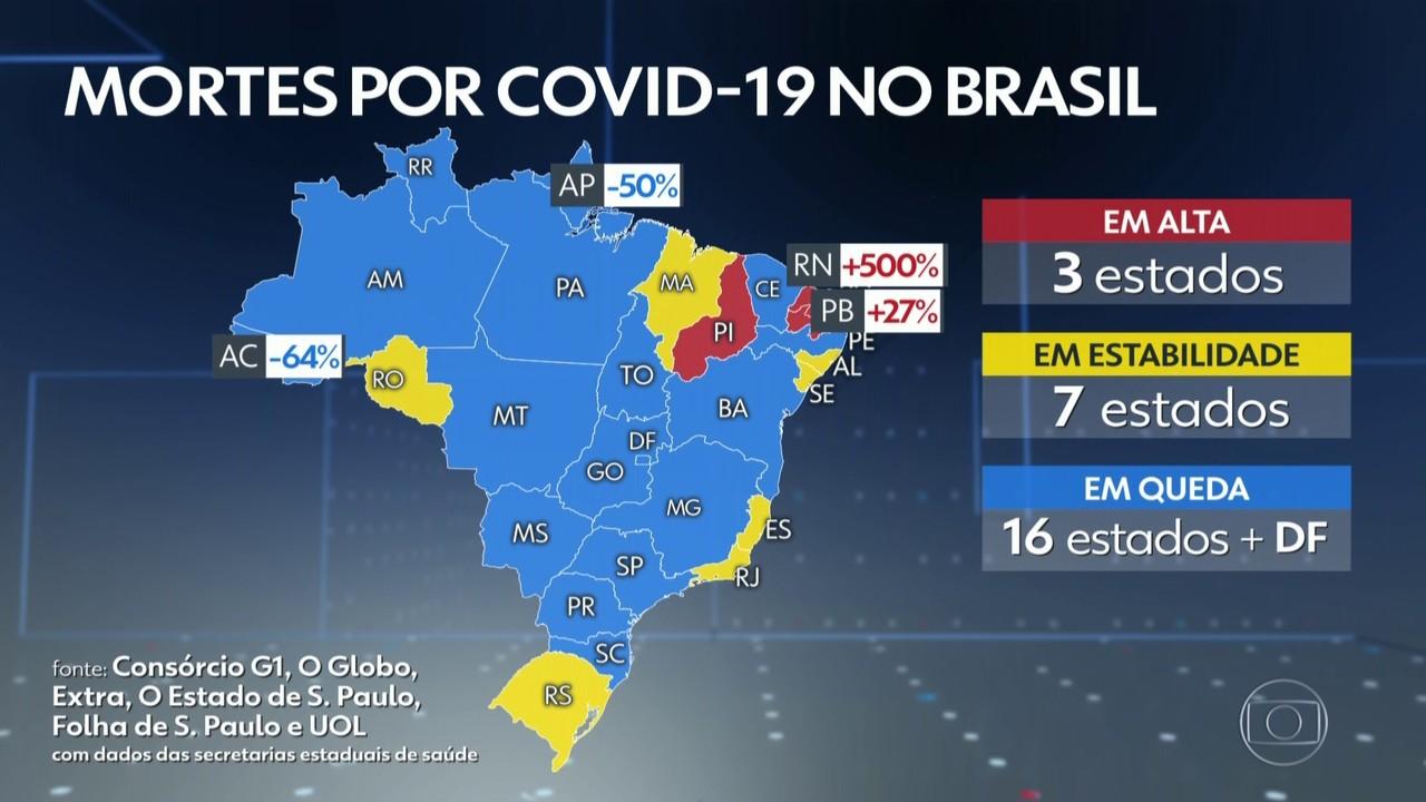 Rio Grande do Norte tem quarto dia seguido de alta de casos de Covid, mostra consórcio