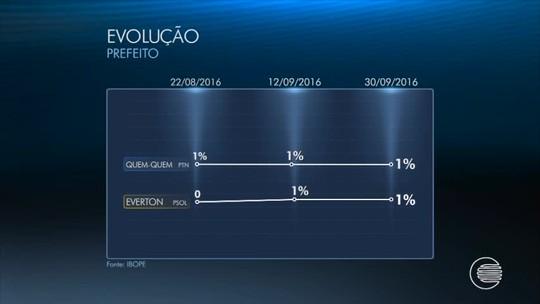 Ibope, votos válidos: Firmino tem 51%, Pessoa, 38%, e Amadeu, 7%