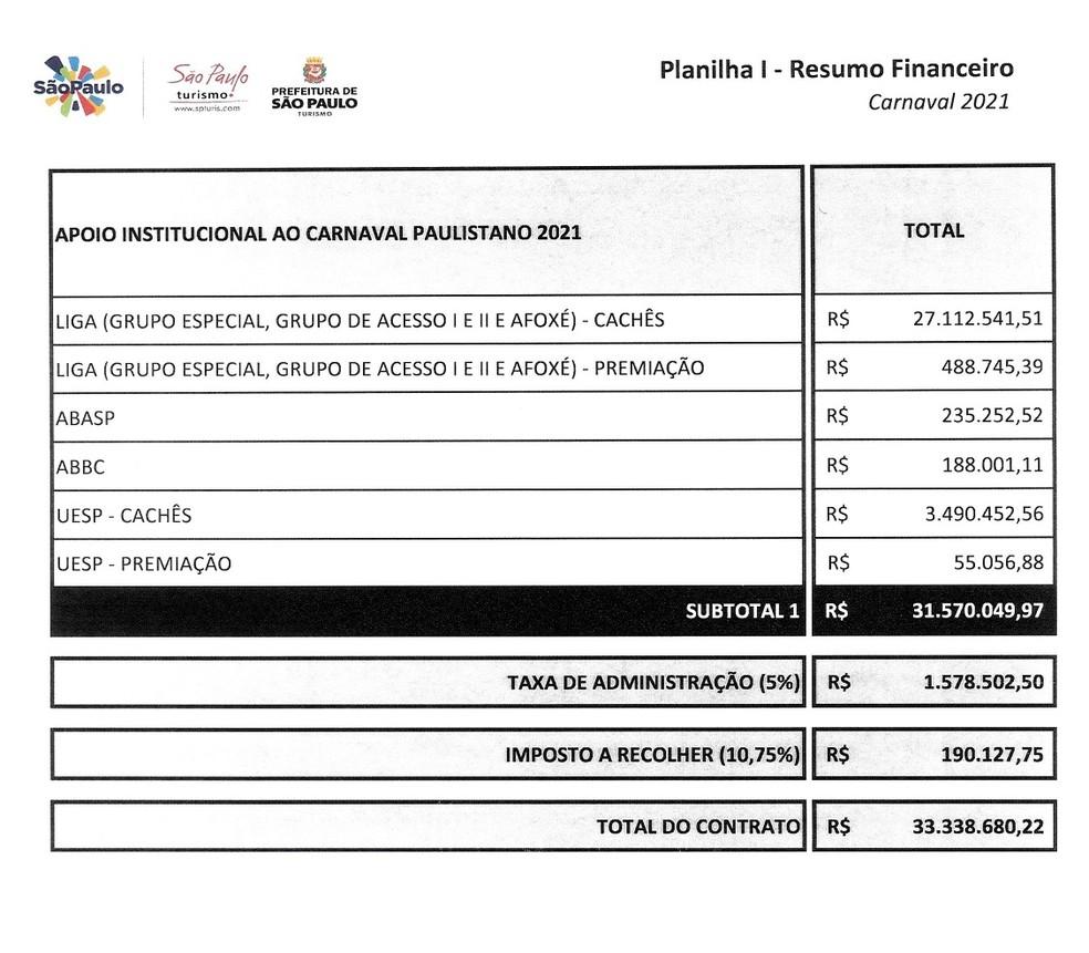 Resumo financeiro anexado ao contrato assinado entre SPTuris e Secretaria Municipal de Turismo. — Foto: Reprodução