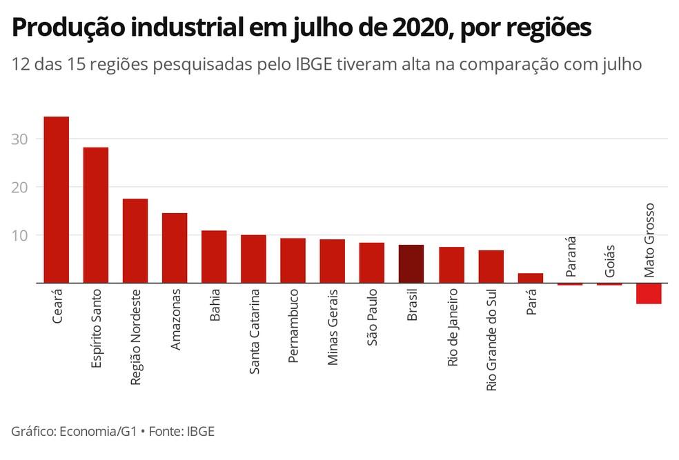 Produção industrial teve alta em 12 das 15 regiões pesquisadas — Foto: Economia/G1