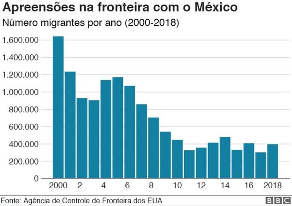 Apreensões na fronteira com o México — Foto: BBC
