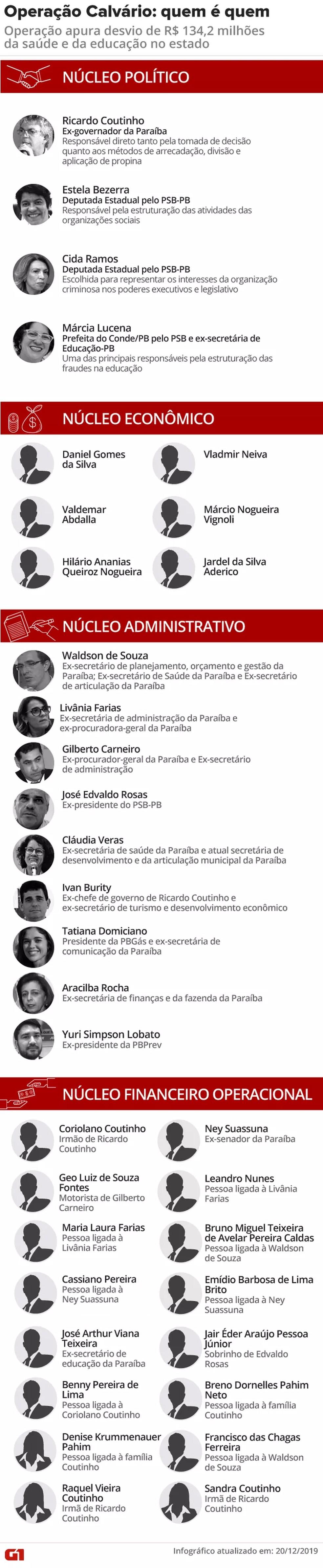 MP identificou núcleos e Ricardo Coutinho como chefe de suposta organização criminosa — Foto: Arte/G1