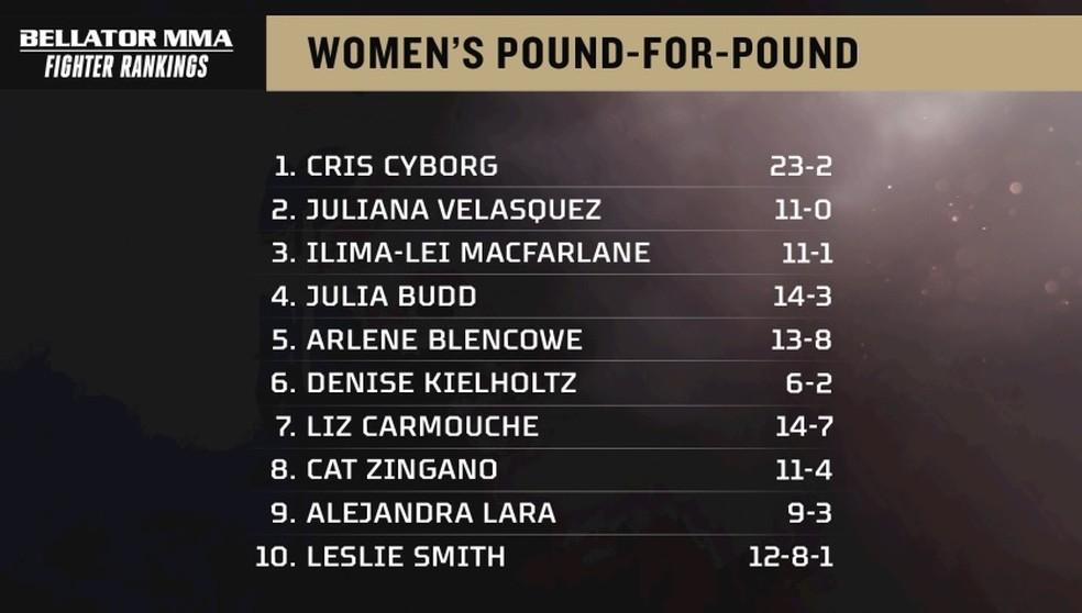 bellator-ranking-peso-por-peso-feminino.