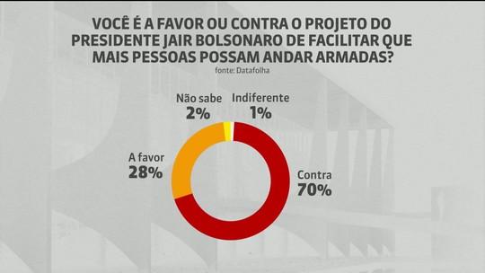 Projeto das armas de Bolsonaro é reprovado por 70% da população