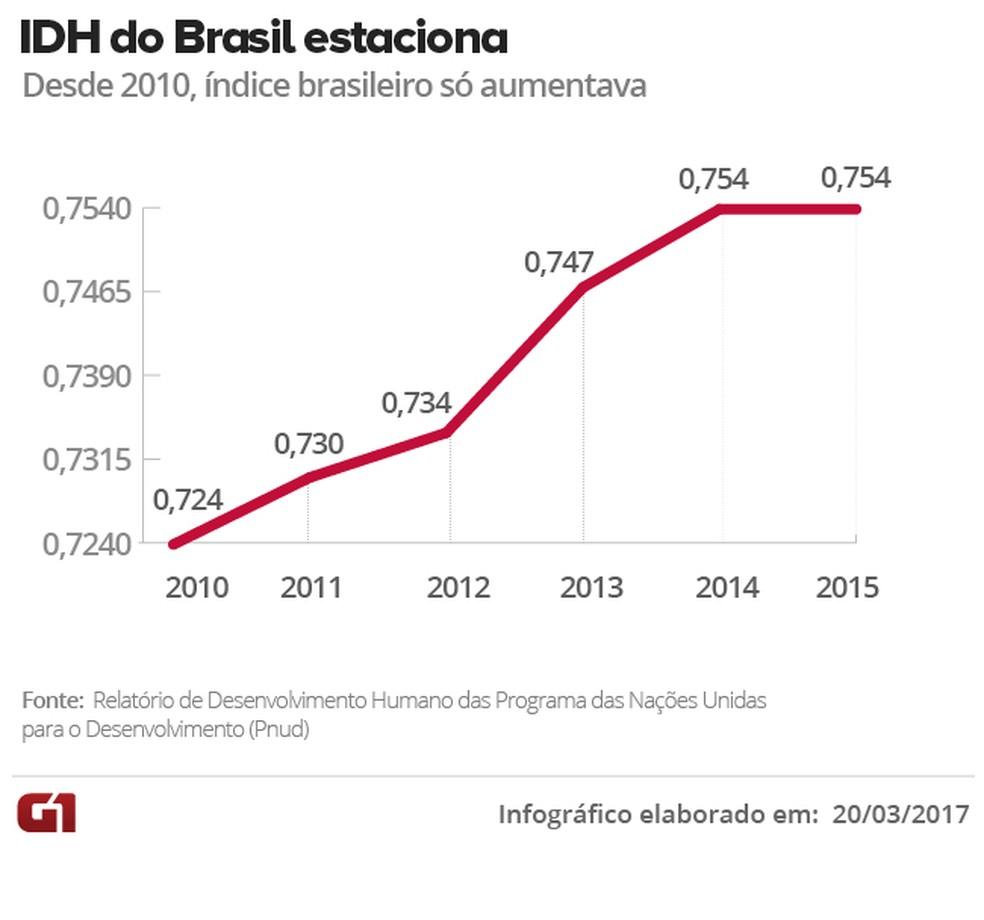 A evolução do IDH do Brasil de 2010 a 2015, segundo as Nações Unidas (Foto: Arte/G1)