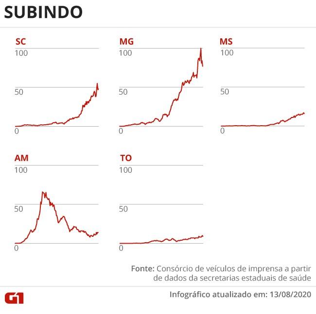Casos e mortes por coronavírus no Brasil em 14 de agosto, segundo consórcio de veículos de imprensa (atualização das 8h)