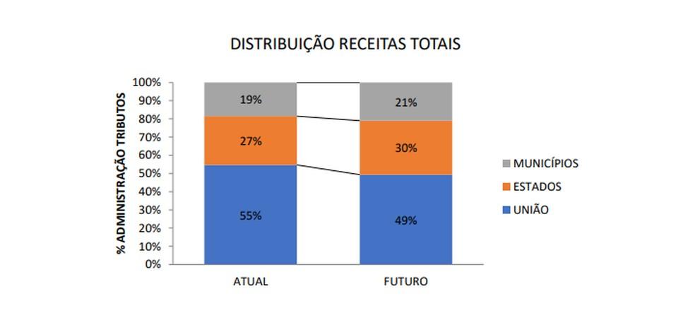 Proposta dos estados para distribuição das receitas — Foto: Comsefaz