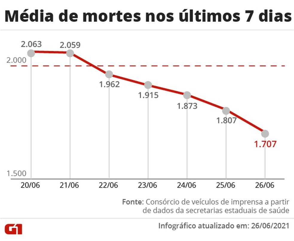 Média de mortes por Covid-19 nos últimos 7 dias — Foto: Arte G1