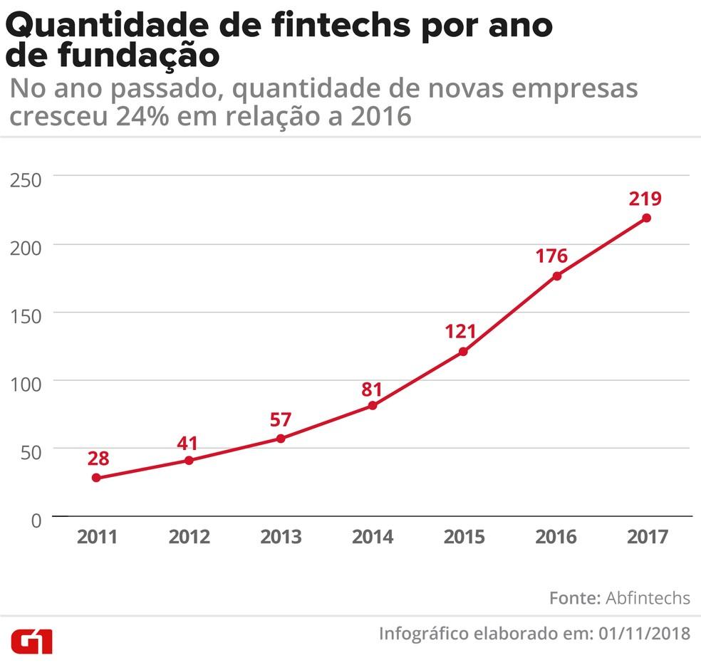 Quantidade de fintechs por ano de fundação. — Foto: Fernanda Garrafiel/G1