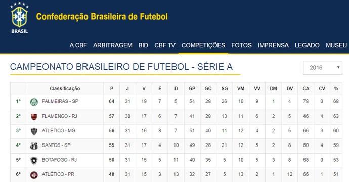 Tabela de classificação do Brasileiro (CBF) (Foto: CBF)