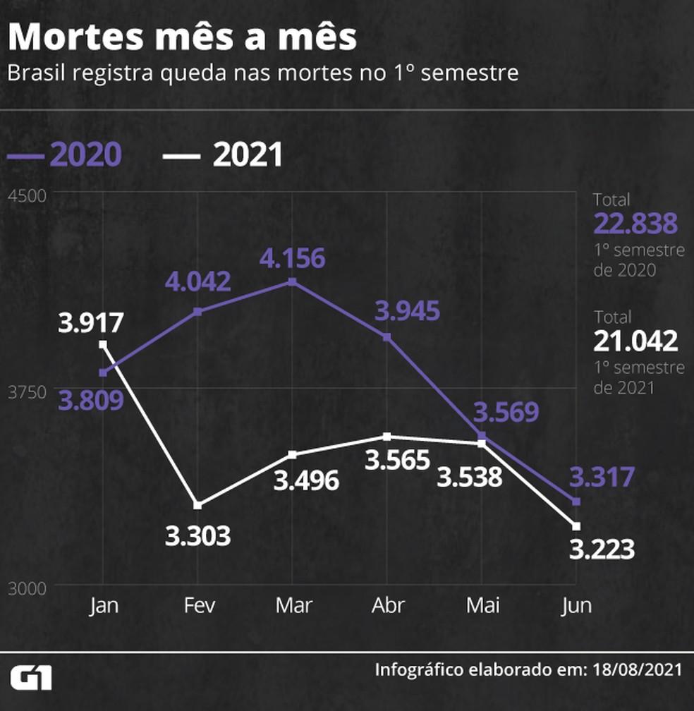 Brasil registra queda nos assassinatos em 2021 — Foto: Kayan Silva/G1