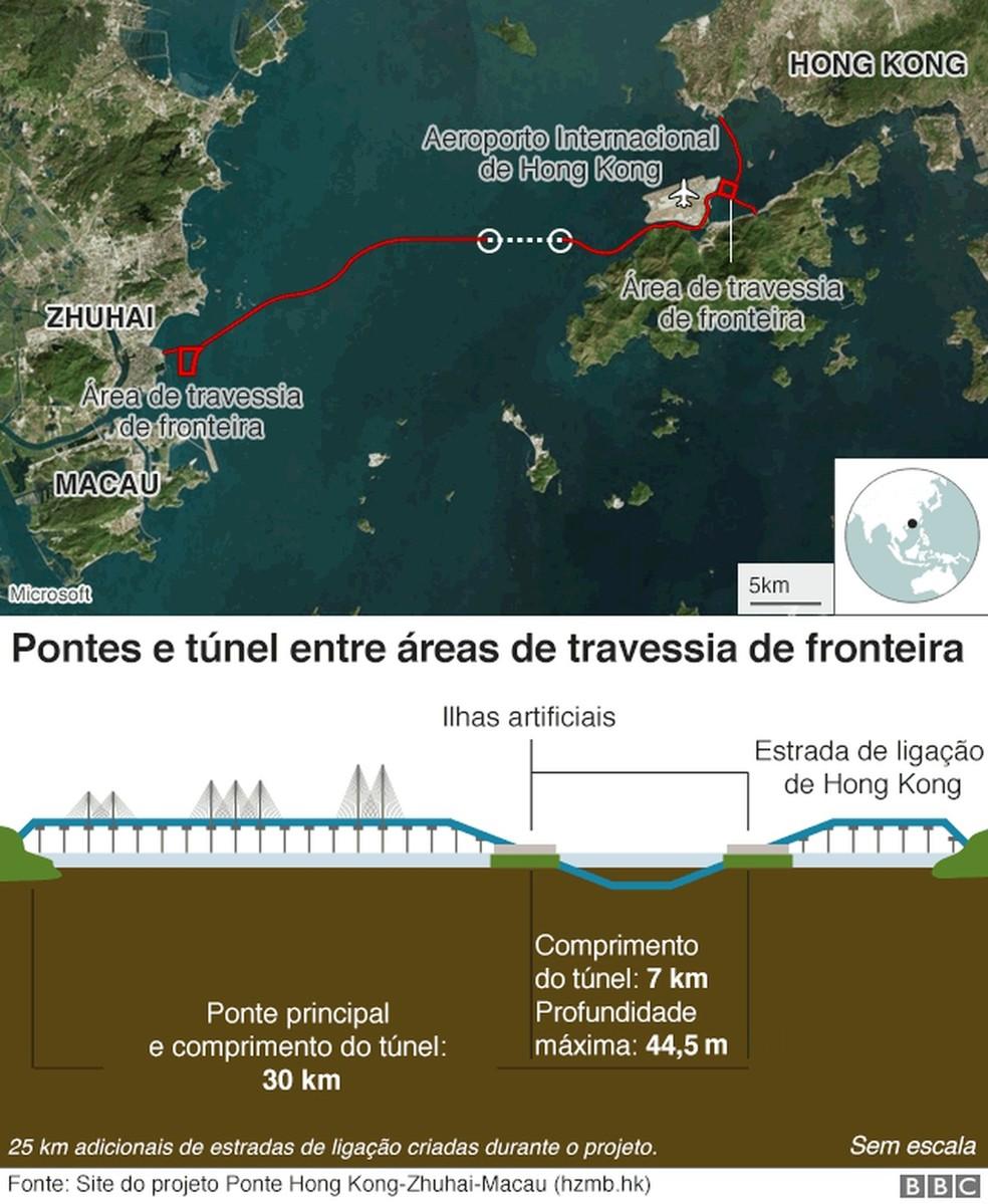 Obra de maior ponte marítima na China  — Foto: BBC