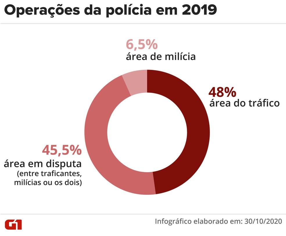 Gráfico mostra valores percentuais referentes a áreas de operação da polícia no Rio em 2019 — Foto: Editoria de Arte/G1