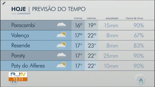 Quinta-feira é de temperaturas amenas no Sul do Rio