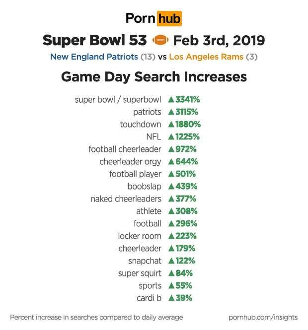 Principais palavras buscadas no Pornhub, durante o Super Bowl (Foto: Pornhub)