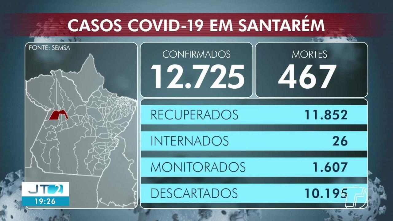 Acompanhe o número de casos confirmados de coronavírus em Santarém