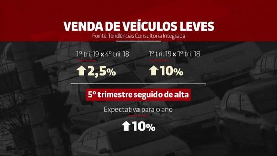 Vendas de veículos sobem 2,5% no 1º trimestre, prevê consultoria