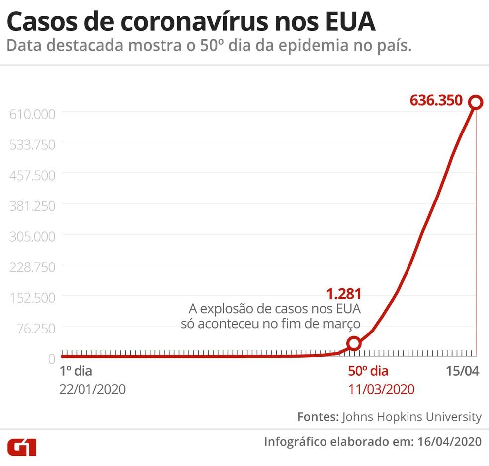 Casos de coronavírus nos EUA — Foto: G1