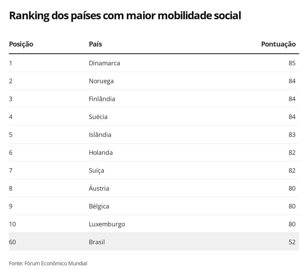 Ranking de mobilidade social — Foto: Economia G1