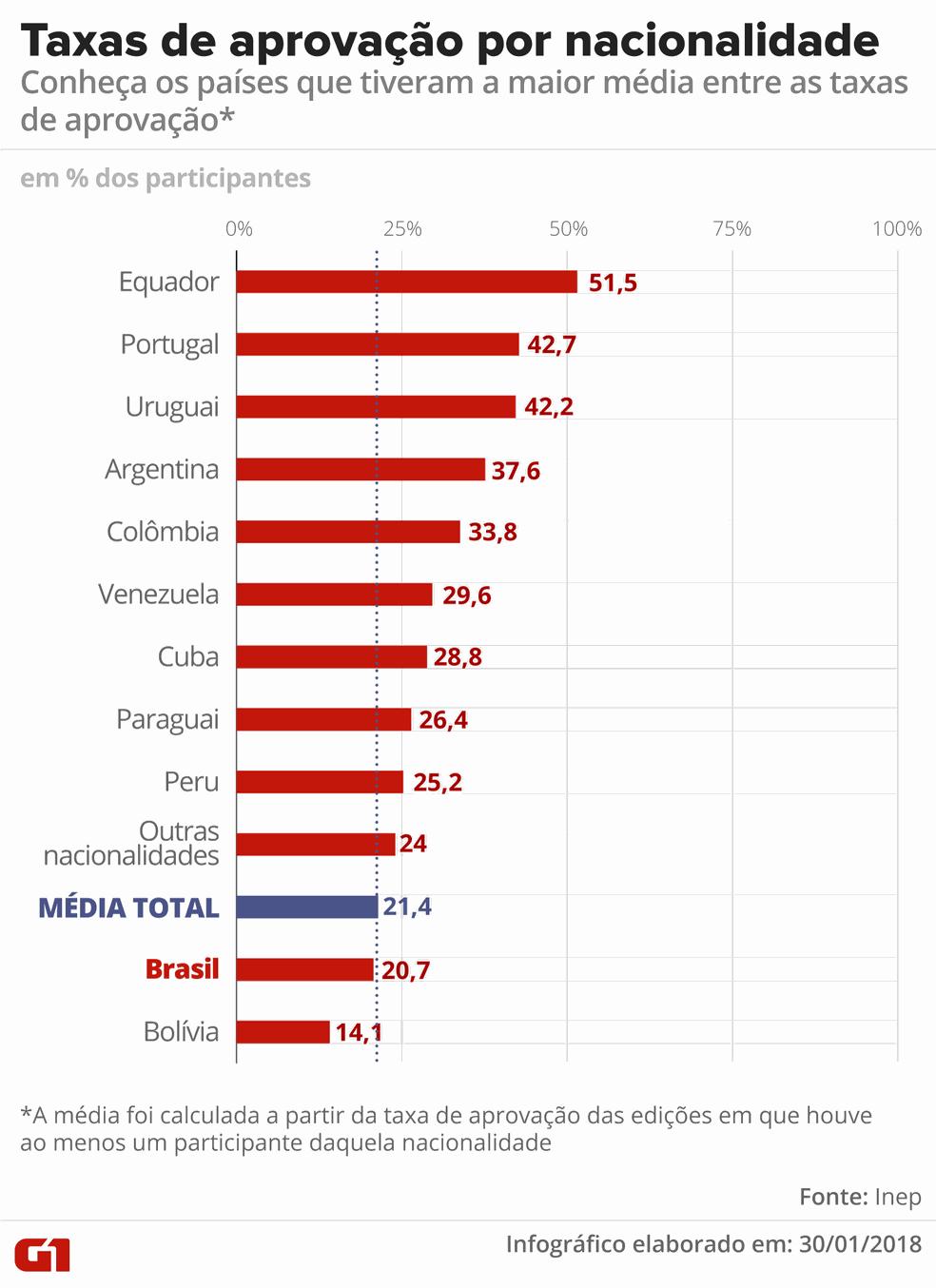 Cálculo da média das taxas de aprovação por país nas edições do Revalida entre 2011 e 2016 (nos anos em que o país teve pelo menos um participante) — Foto: Alexandre Mauro/G1