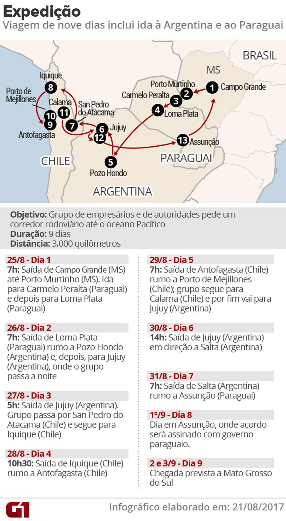 Mapa e programação da expedição da Rota da Integração Latino-Americana (Rila), que vai sair de MS (Foto: Editoria de Arte/G1)