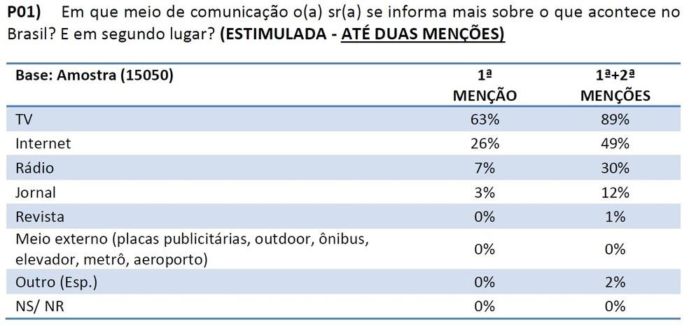 Tabela de pesquisa sobre mídia mostra TV como meio preferido pelo brasileiro para se informar. — Foto: Reprodução