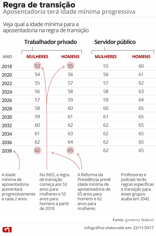 Infográfio explica regra de transição para a aposentadoria proposta na nova versão da Reforma da Previdência (Foto: Arte/G1)