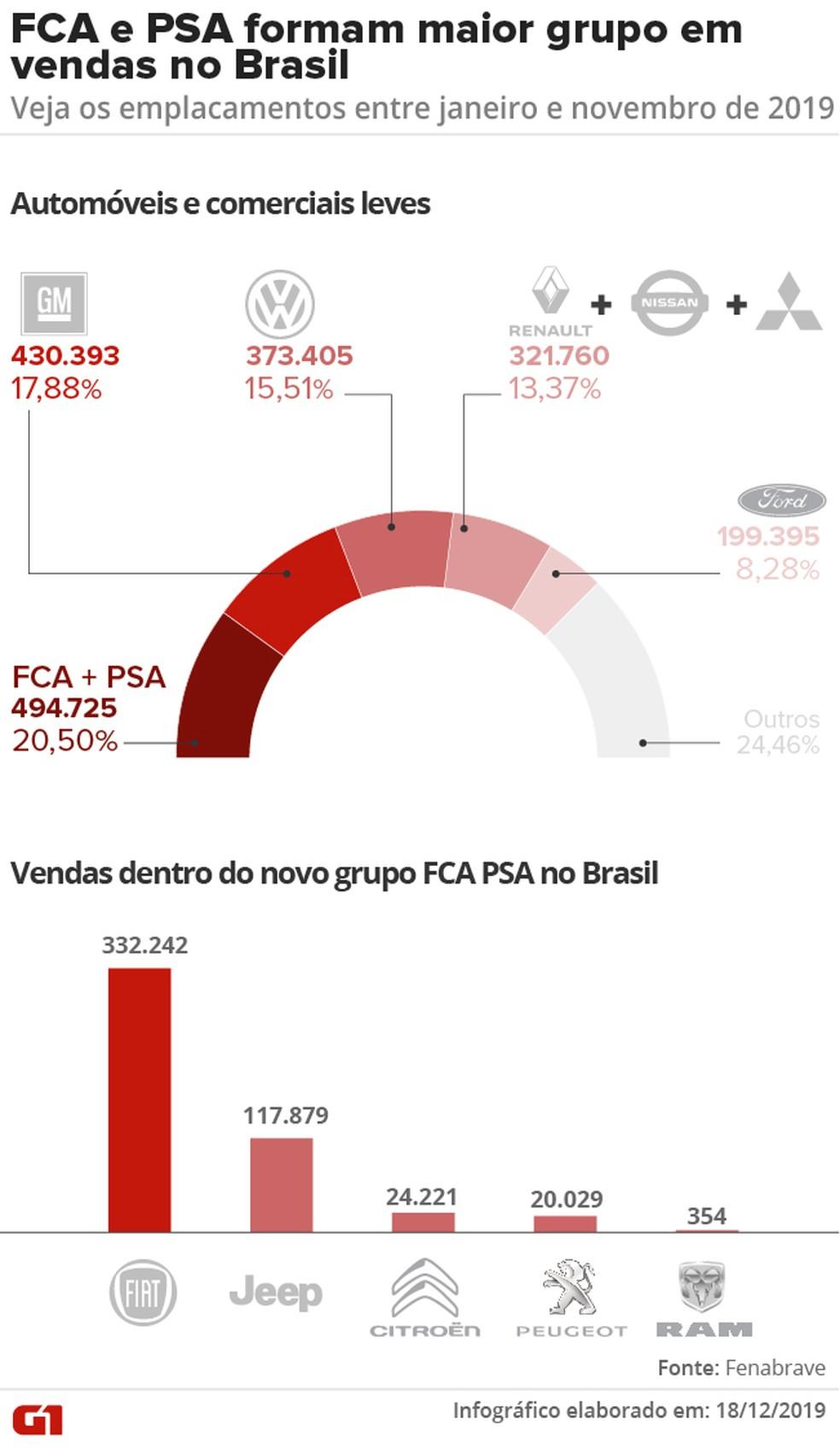 Emplacamentos reunindo unidades emplacadas de FCA e PSA no Brasil, entre janeiro e novembro de 2019 — Foto: G1 Arte