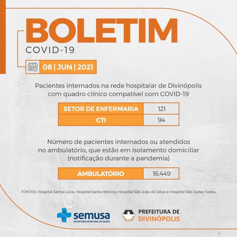 Dados de hospitalizações em Divinópolis — Foto: Prefeitura de Divinópolis/Divulgação