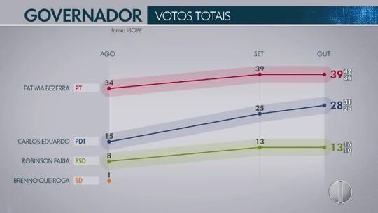 Ibope - RN, votos válidos: Fátima Bezerra, 45%; Carlos Eduardo, 32%; Robinson Faria, 15%