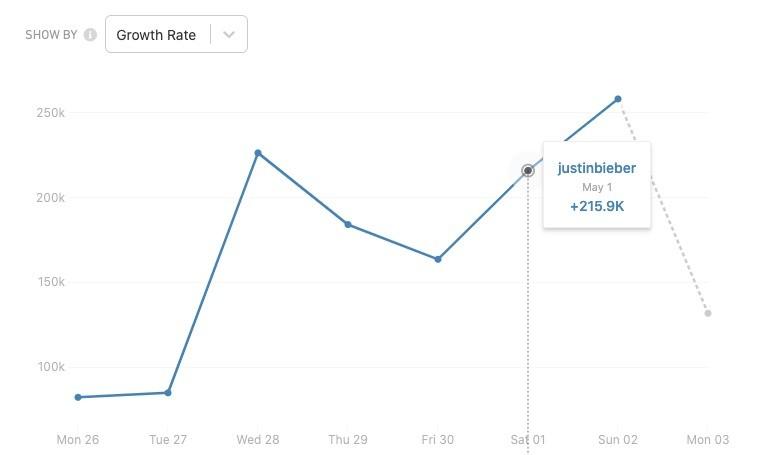 Análise das redes sociais de Justin Bieber (Foto: CrowdTangle)