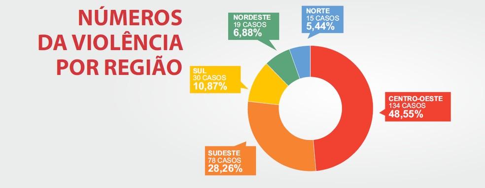 Relatório da Fenaj aponta aumento de ataques à liberdade de imprensa em 2020; veja números por região — Foto: Reprodução/Fenaj