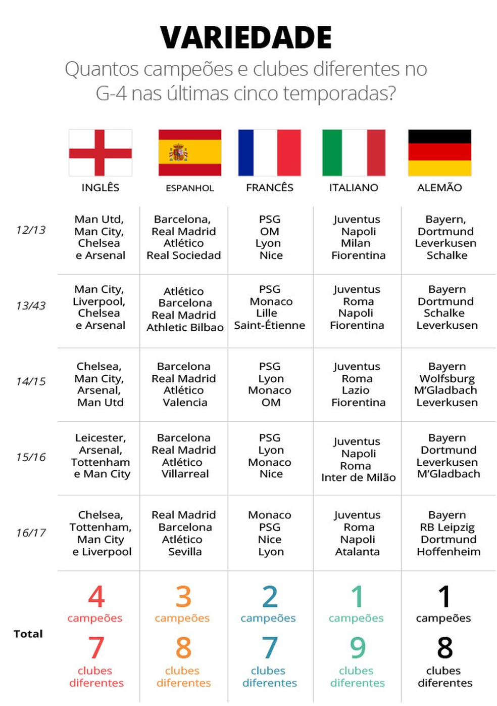 Inglês teve quatro campeões diferentes nas últimas cinco temporadas (Foto: Infografia)