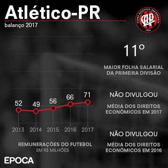 As finanças do Atlético-PR em 2017 (Foto: ÉPOCA)