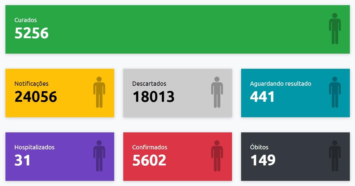 Com mais 18 resultados positivos, confirmações de Covid-19 em Presidente Prudente chegam a 5.602