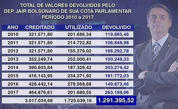 Imagem publicada na página do deputado Jair Bolsonaro no Facebook