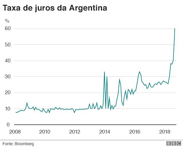 Taxa e juros da Argentina (Foto: Divulgação BBC)