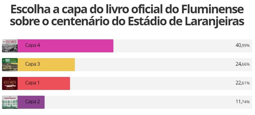 Resultado de enquete - capa livro oficial do Fluminense — Foto: Reprodução