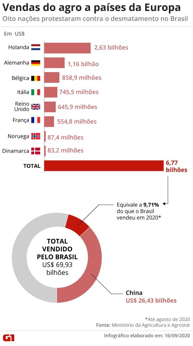 Países europeus que protestam contra desmatamento no Brasil compraram mais de US$ 6 bilhões do agro brasileiro no ano