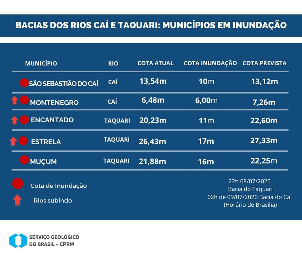 Tabela das bacias dos rios do RS até as 19h desta quarta (8) — Foto: Divulgação/CPRM