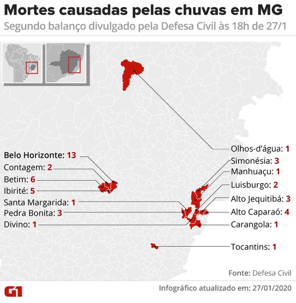 Mortes causadas pelas chuvas em MG — Foto: Arte/G1