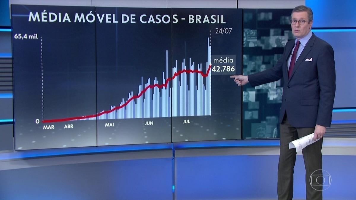 Brasil passa de 85 mil mortes por Covid-19 e tem média de 1.065 por dia nesta semana – G1
