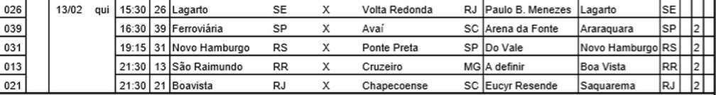 Tabela detalhada da primeira fase da Copa do Brasil — Foto: Divulgação