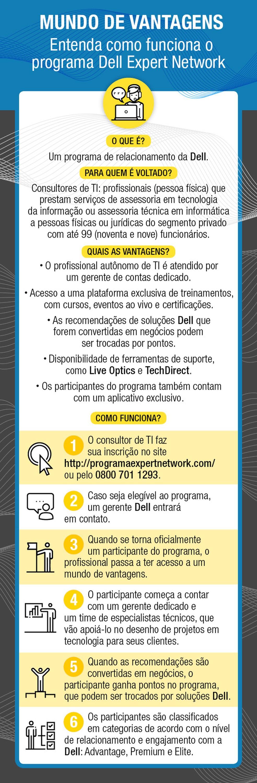 Entenda como funciona o programa Dell Expert Network — Foto: Reprodução/G.Lab