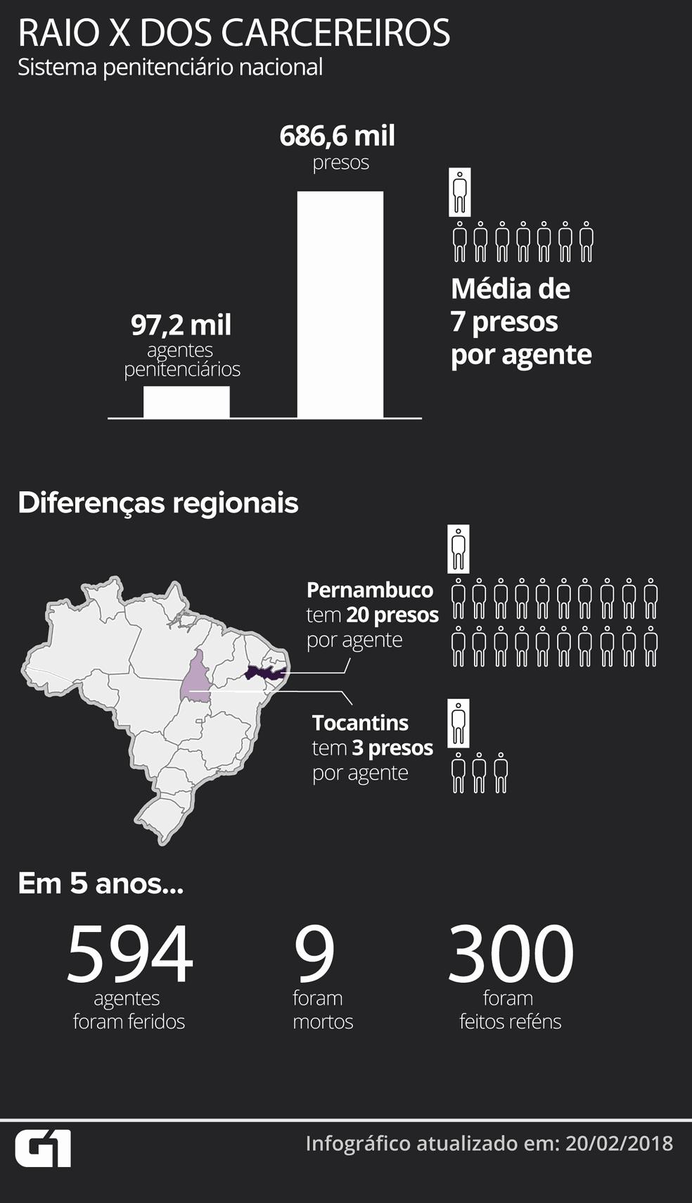 Raio X dos carcereiros: o país tem 97,2 mil agentes penitenciários para 686,6 mil presos, o que dá uma média de 7 presos para cada agente (Foto: Karina Almeida/G1)