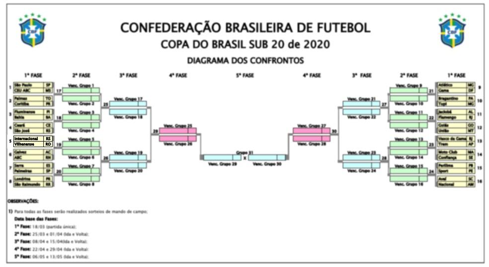 Vilhenense e Internacional na Copa do Brasil sub-20 — Foto: CBF